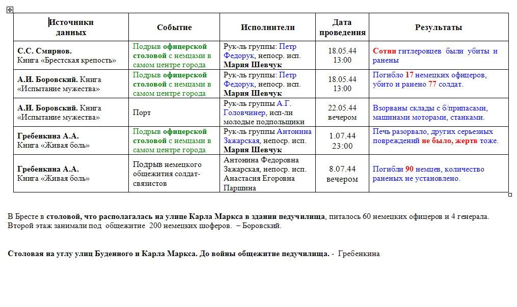 Таблица 111